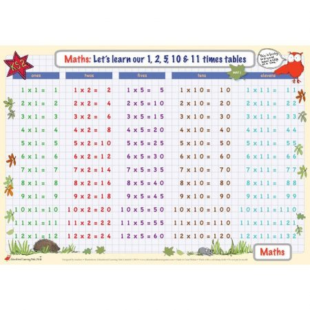 Educational Learning Mat A4 Times Tables 1,2,5,10,11